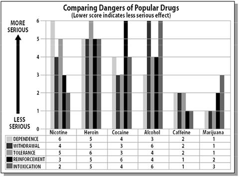 The Predicament Between Alcohol and Marijuana