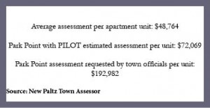 New Paltz Town Assesment for Apartment