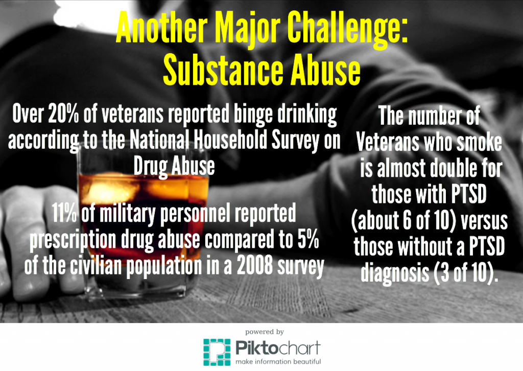 There are other challenges besides PTSD