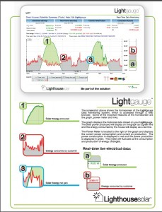 Light chart to explain a light gauge Photo Courtsy of Lighthouse Solar.