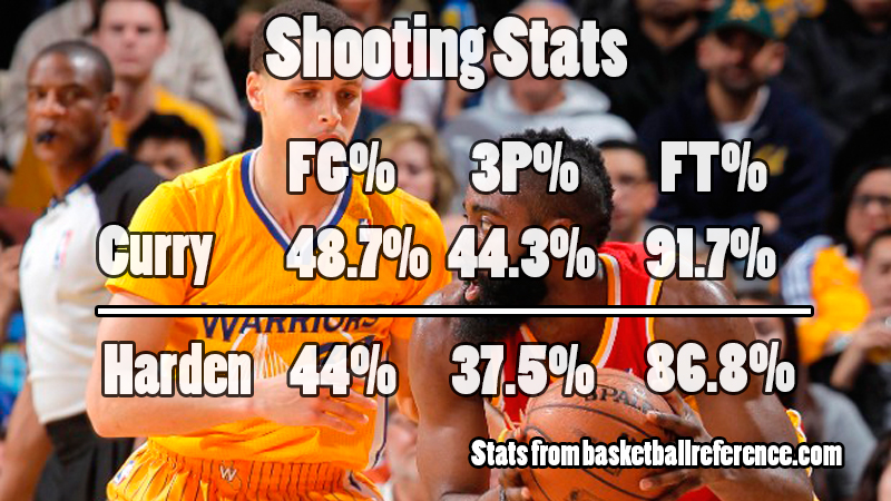 shootingstats